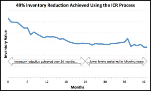 Spare Parts Inventory Reduction